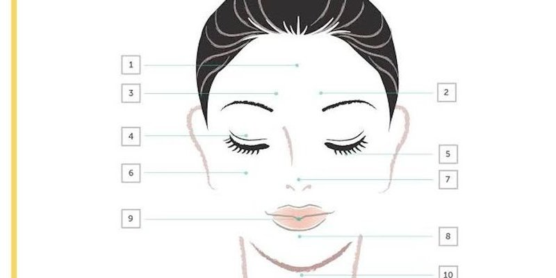 Face Mapping: What Your Skin Says About Your Health - mindbodygreen