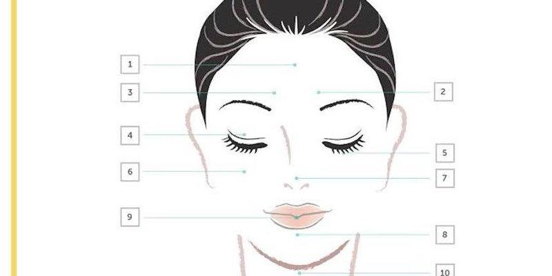 Ayurvedic facial diagnosis