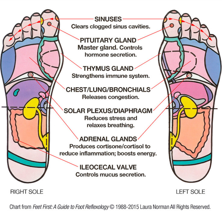 Diy Foot Reflexology 7 Pressure Points To Relieve -2883