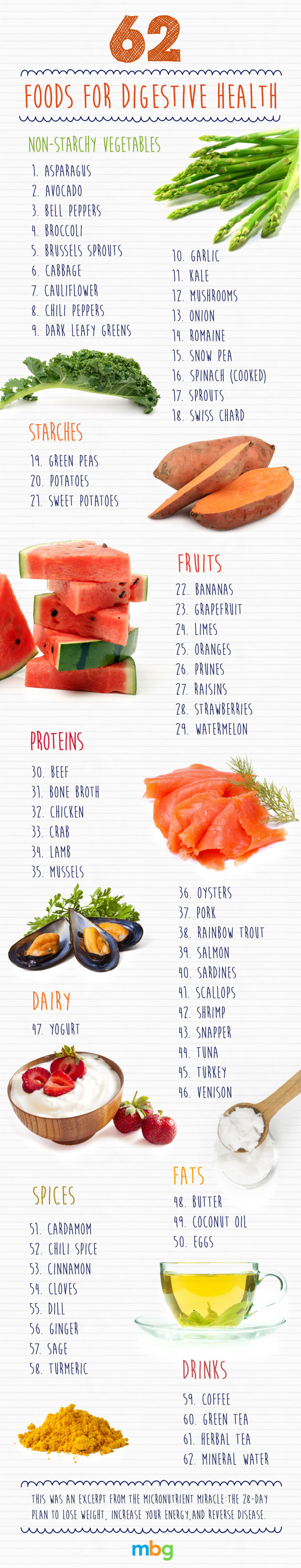 Foods for Digestion