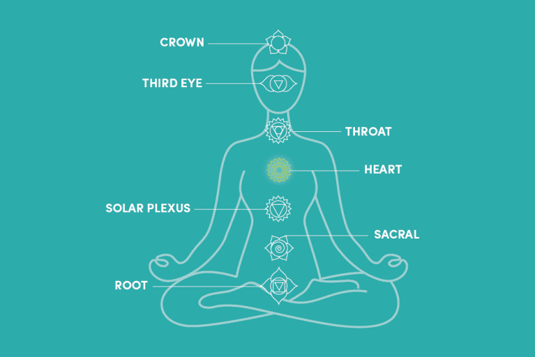 The 7 Chakras For Beginners Mindbodygreen