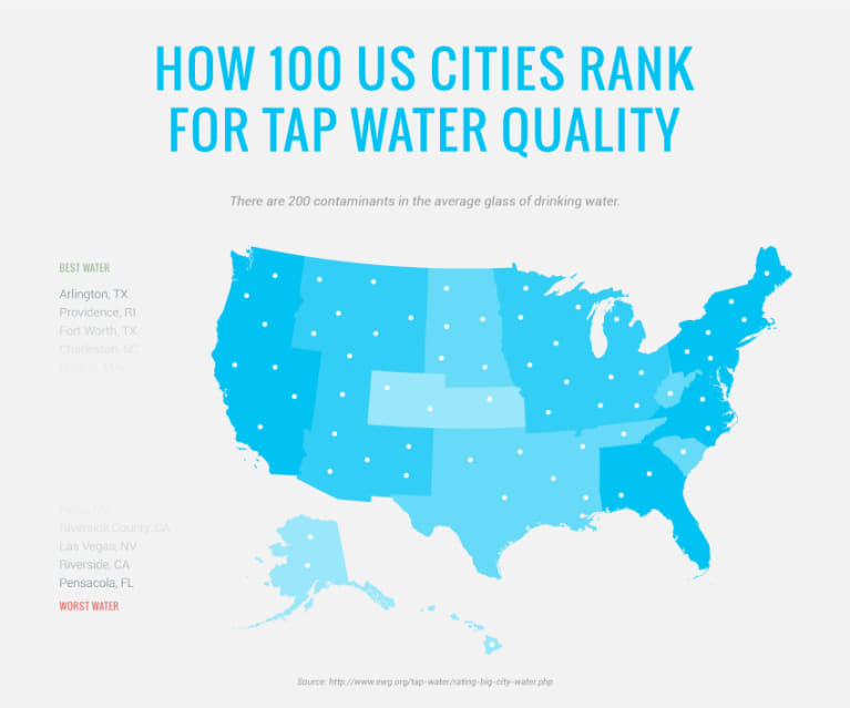 How Toxic Is The Drinking Water In Your City Infographic - Us drinking water quality map