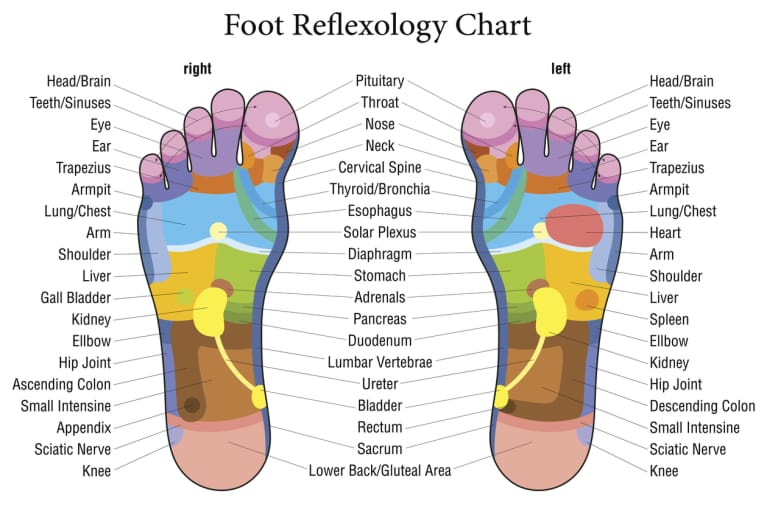 DIY Foot Reflexology For Your Best Sleep Ever