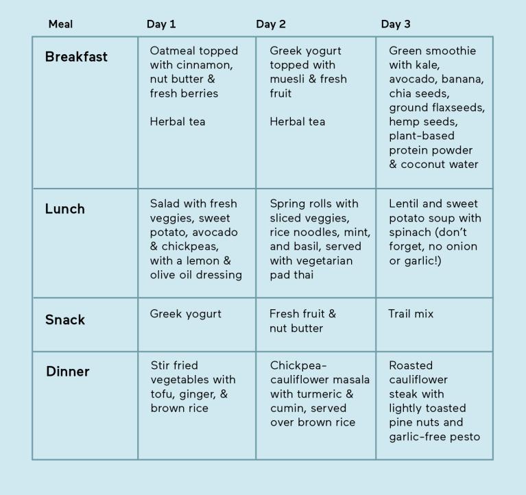 yoga diet plan pdf