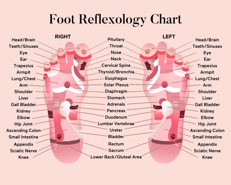 Diy Foot Reflexology How To Use It For Better Sleep