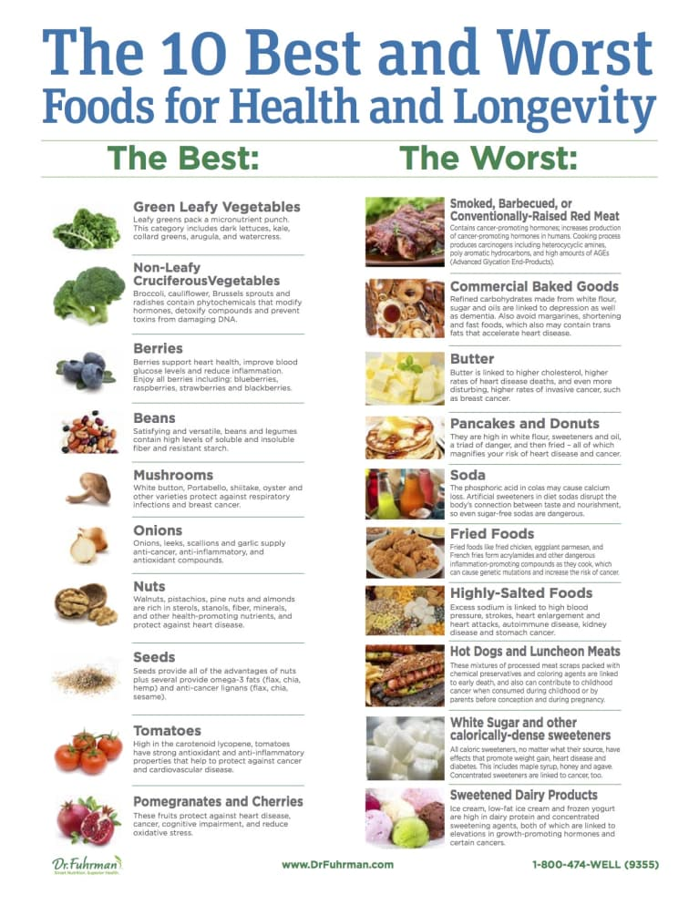 The 10 Best & Worst Foods For A Long, Healthy Life: An M.D. Explains