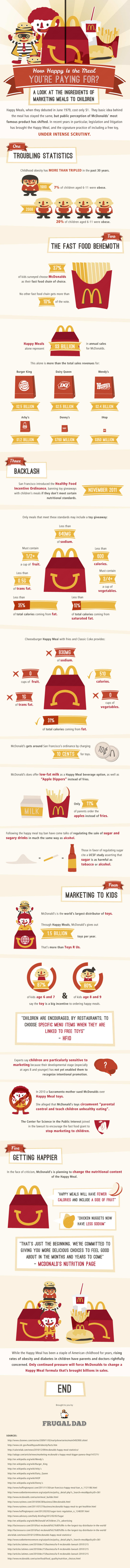 Disturbing Facts About Happy Meals (Infographic)