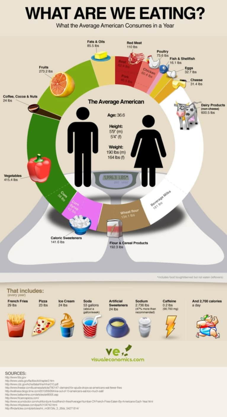 What Are We Eating? What the Average American Consumes in a Year (Image)