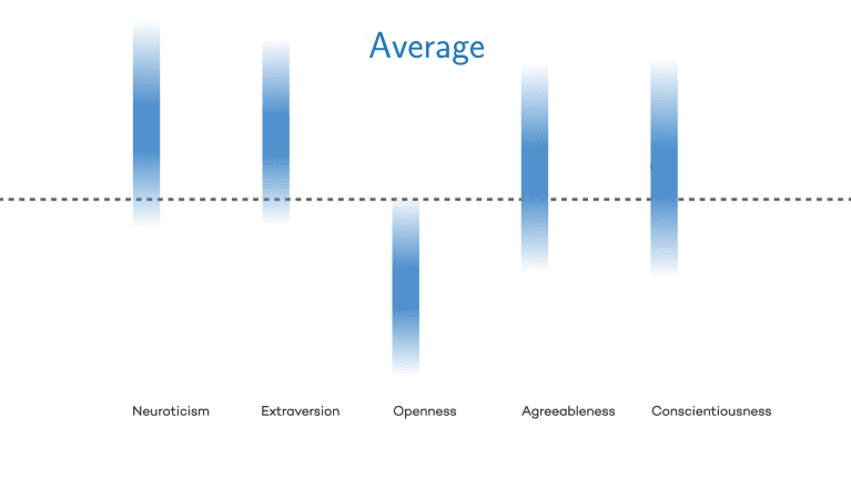 graph showing average people are moderately agreeable, moderately conscientious, highly neurotic, highly extroverted, and not very open.