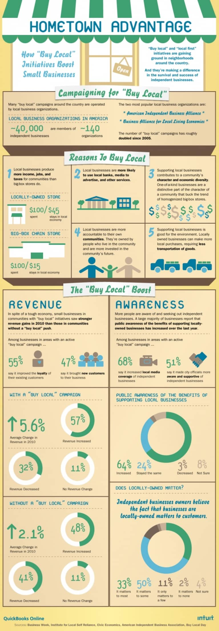 Reasons to Buy Local (Infographic)