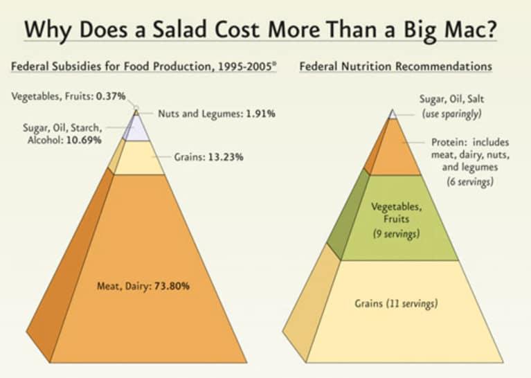 Why a Salad Costs More Than a Big Mac (Image)