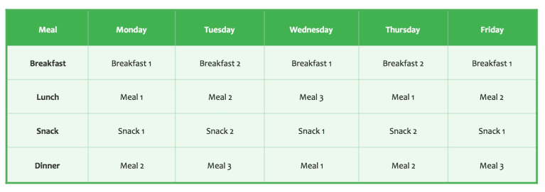 graph. monday is breakfast 1, lunch is meal 1, snack is snack 1, and dinner is meal 2. Tuesday's breakfast is breakfast 2, lunch is meal 2, snack is snack 2, and dinner is meal 3. wednesday is breakfast 1, meal 3 for lunch, snack 1, and meal 1 for dinner. thursday is breakfast 2, meal 1 for lunch, snack 2, and meal 2 for dinner. friday is breakfast 1, lunch meal 2, snack 1, and meal 3 for dinner