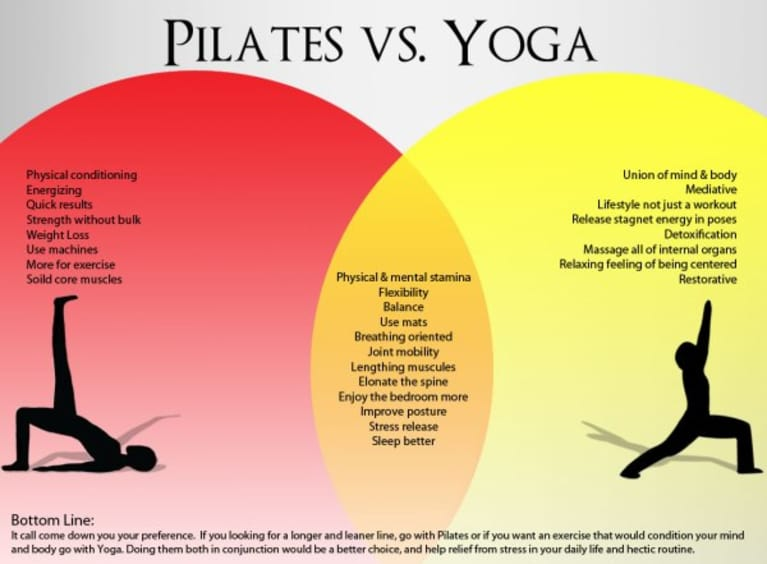 Yoga Vs. Pilates (Infographic)