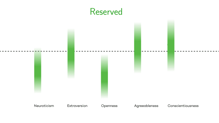 Graphic showing reserved people are moderately agreeable and conscientious, less extroverted than the average personality and low in openness and neuroticism