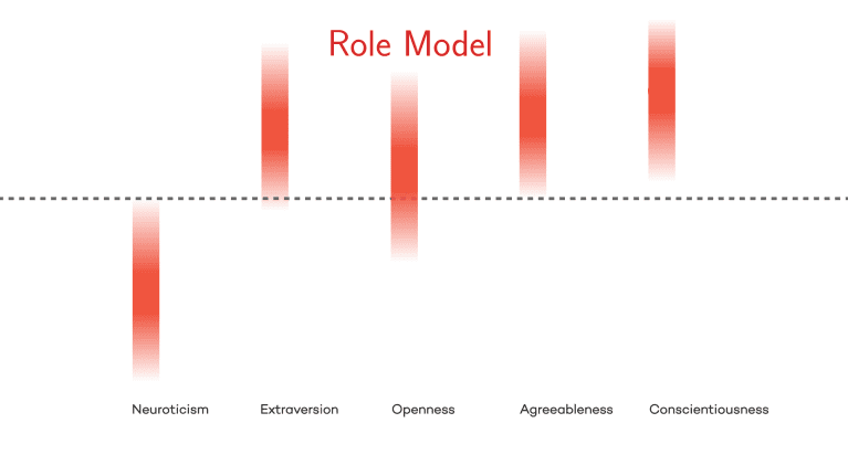 """graph showing """"role models"""" are high in agreeableness, conscientiousness, and extroversion, and openness, and low neuroticism"""