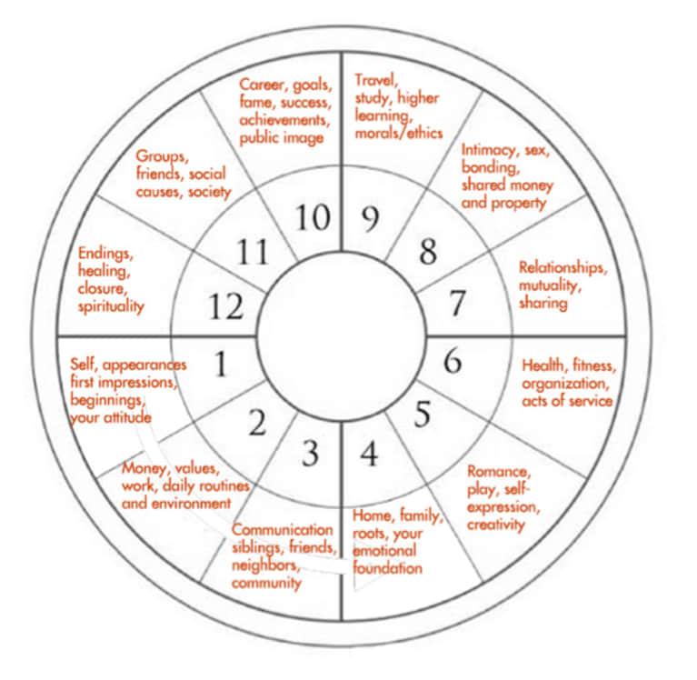 Astrology 101: What Is Your Rising Sign + How Do You Identify It