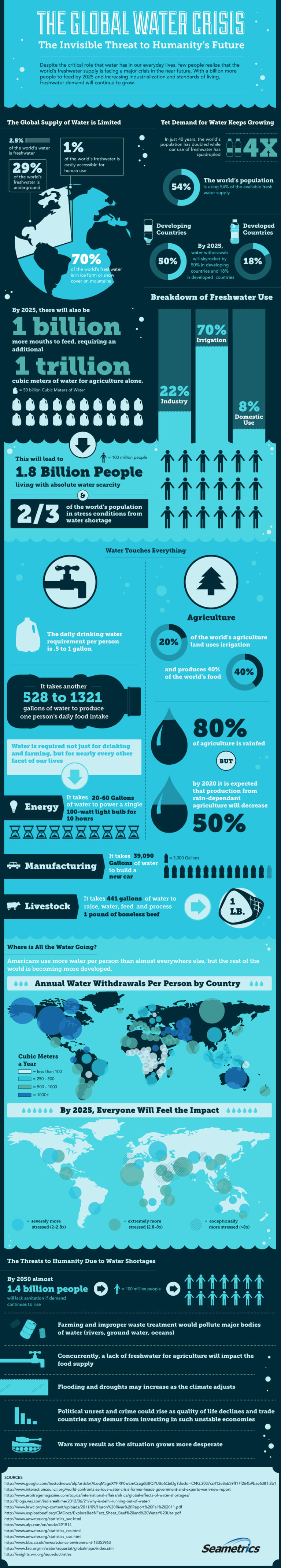 What You Need to Know About the World's Water (Infographic)