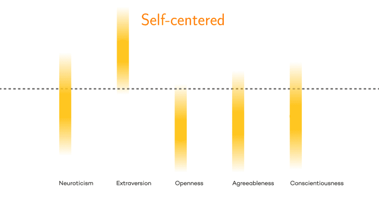 graph showing self-centered types are high in extroversion, moderately neurotic, and low in conscientiousness, agreeableness, and openness