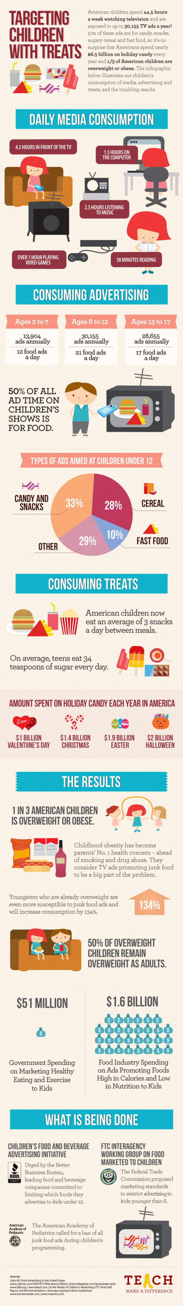 Targeting Children with Treats (Infographic)