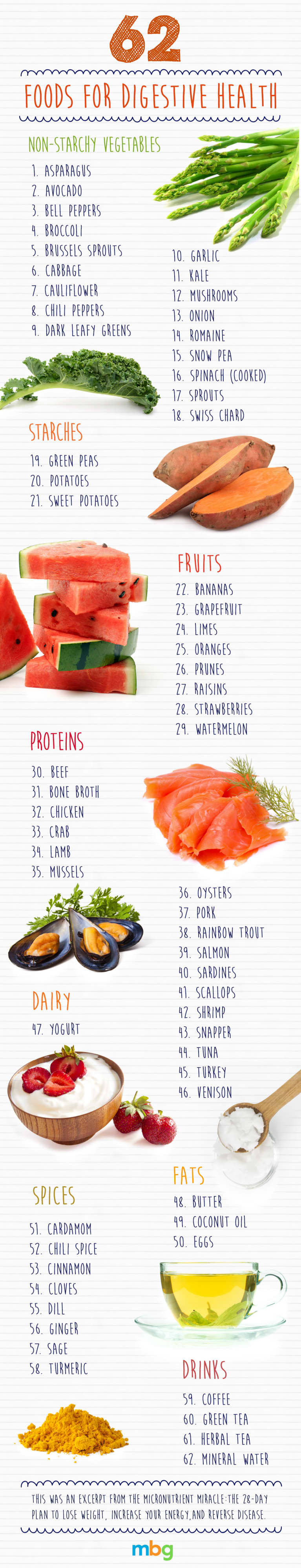 62 Foods For Digestive Health