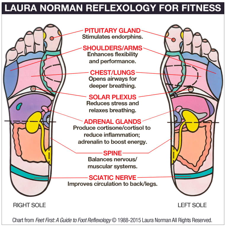 DIY Reflexology: 7 Points For Your Best Workout
