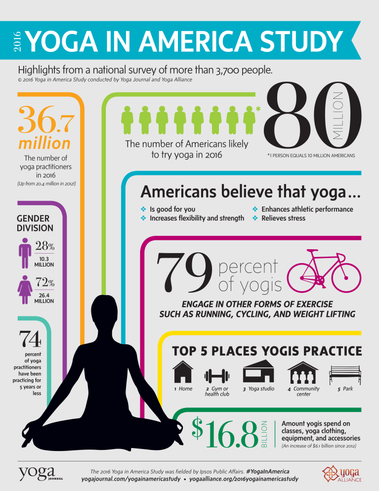 You'll Never Believe How Many Americans Are Yogis