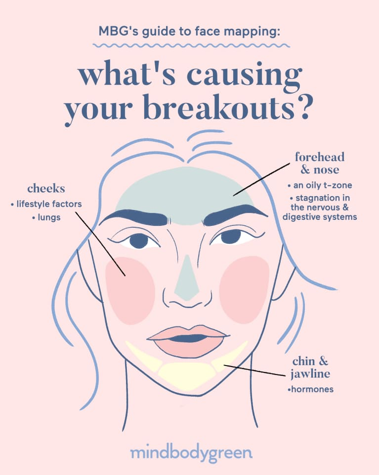 Acne Face Map: What Your Skin Breakouts Are Telling You