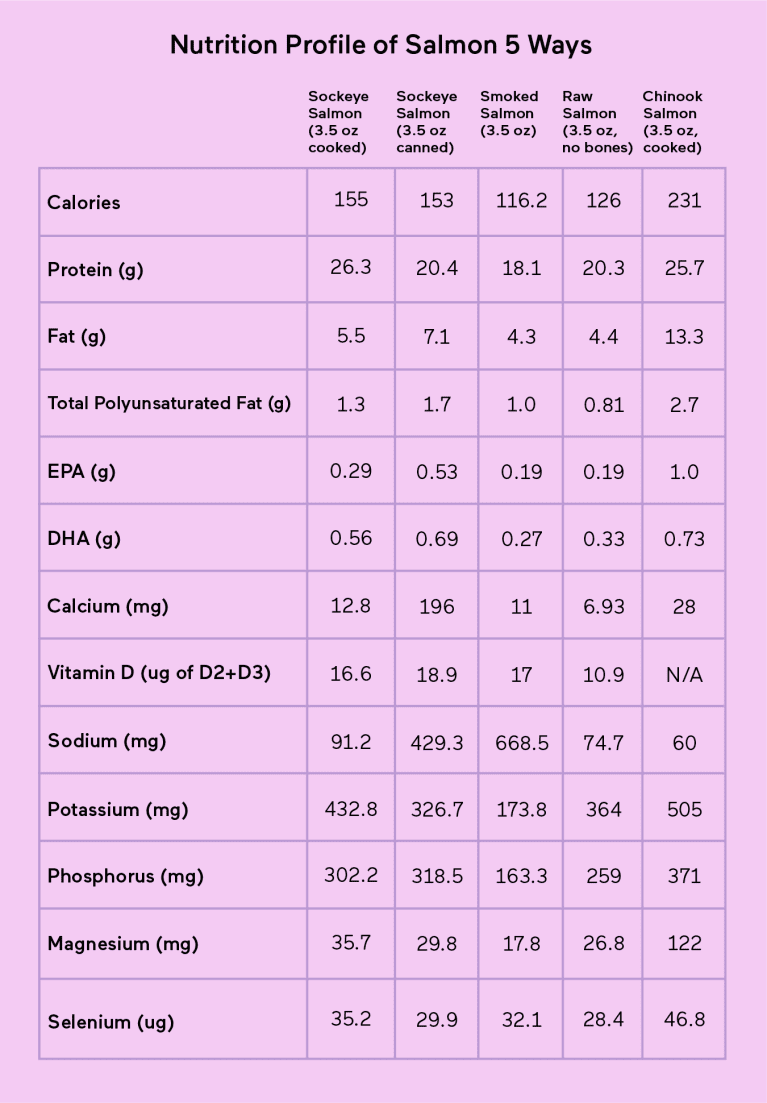 Nutritional profile of types of salmon