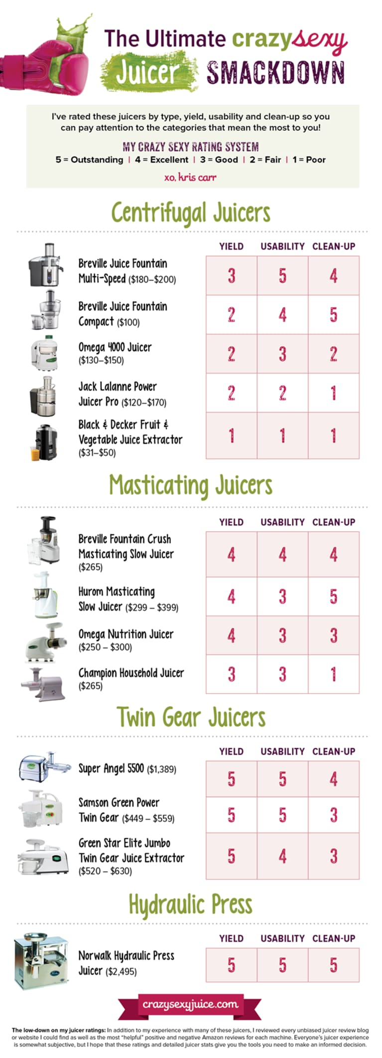 How To Pick The Best Juicer (Infographic)