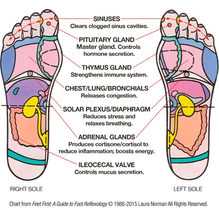 DIY Foot Reflexology: 7 Pressure Points To Relieve Seasonal Allergies