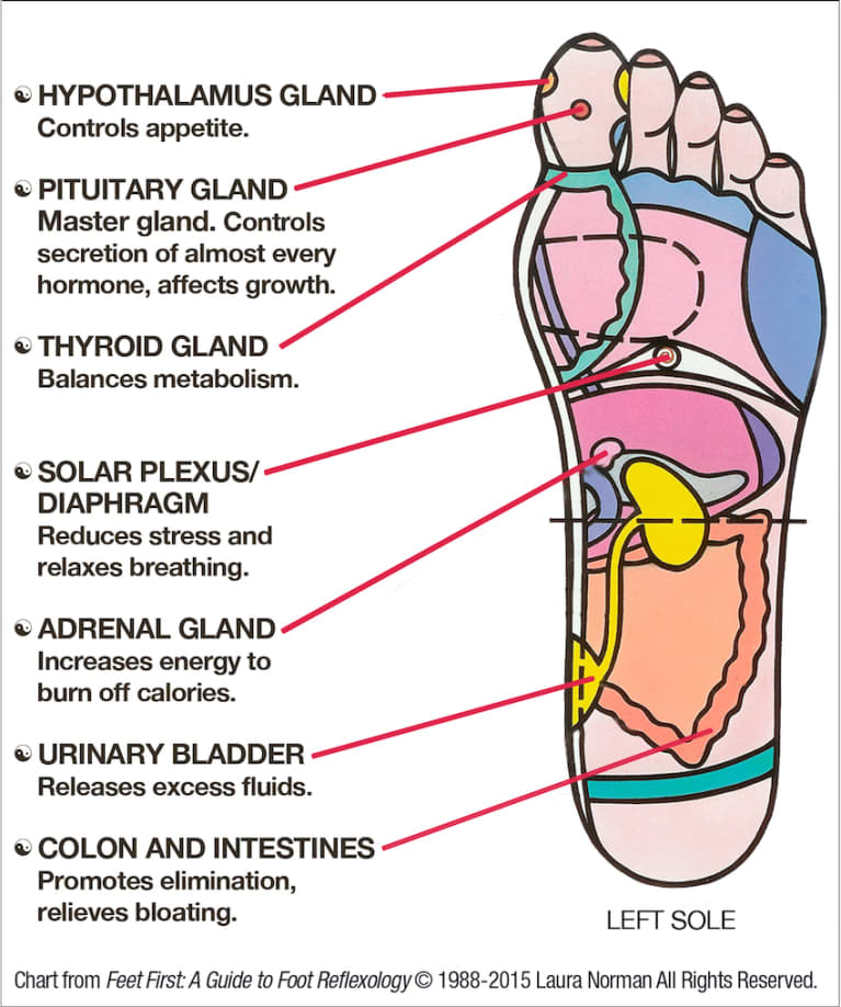 DIY Foot Reflexology: 7 Pressure Points To Reduce Stress & Boost Metabolism