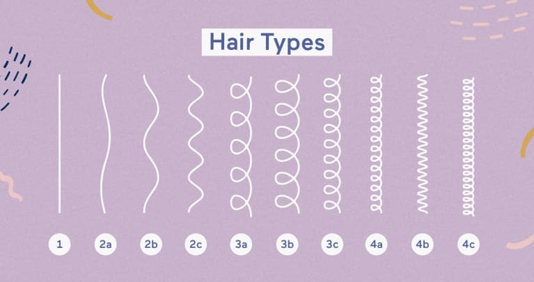 Curl Hair Type How To Identify Yours The Best Products