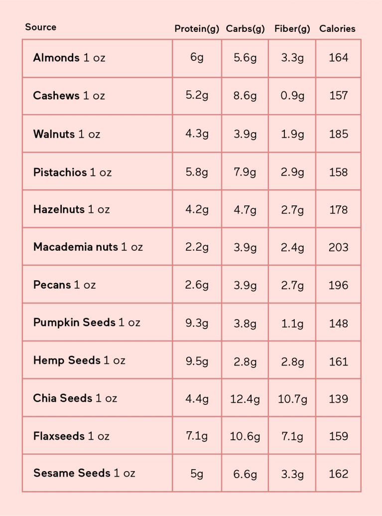 Nuts and seeds protein content