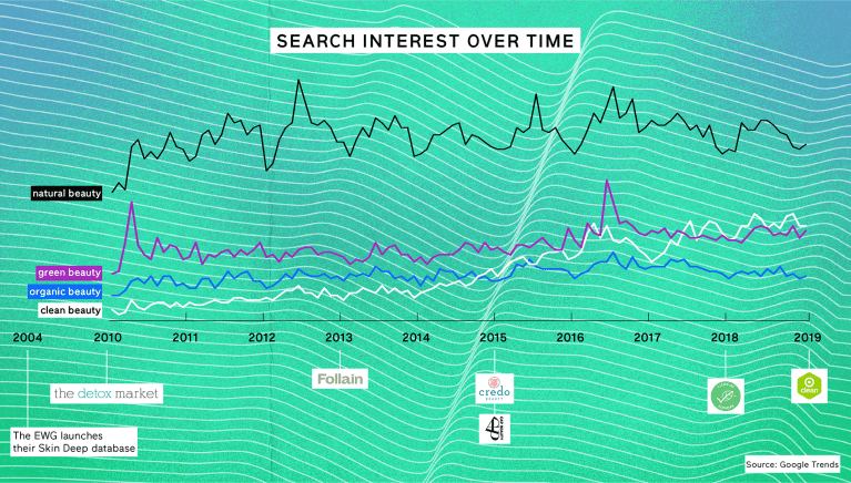 Search interest for clean beauty over time