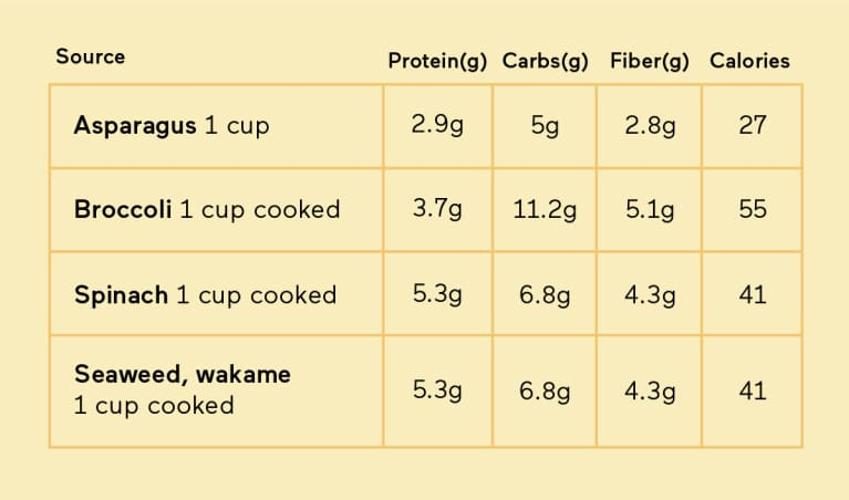 Vegetables protein content