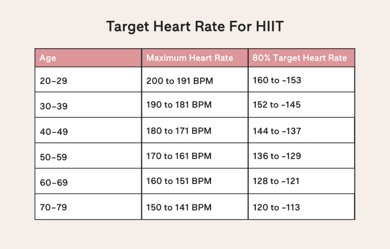 How To Tell If You've Reached The Optimal Heart Rate During A Workout
