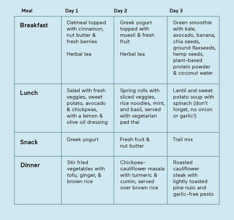 Yogic diet 3-day meal plan