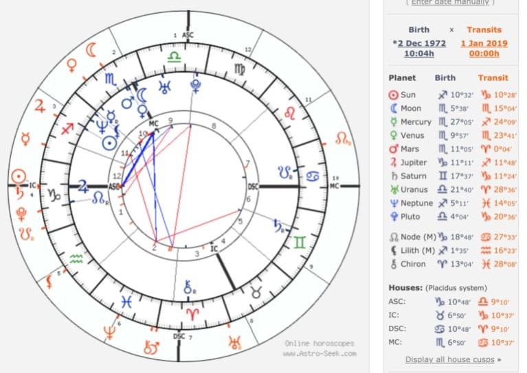 How To Read Your Birth Chart Like An Astrologer