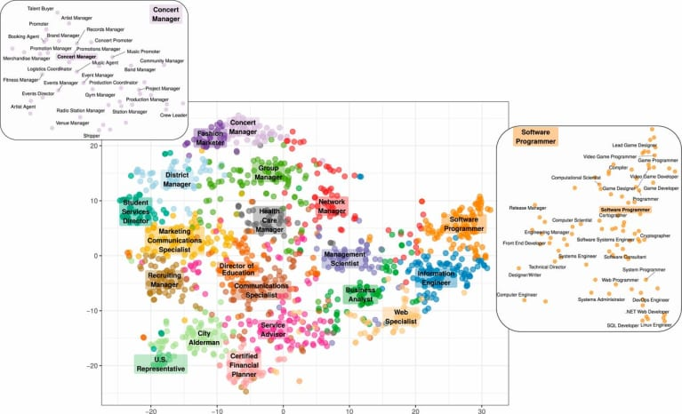Mapping Vocations Based on Psychological Profiles