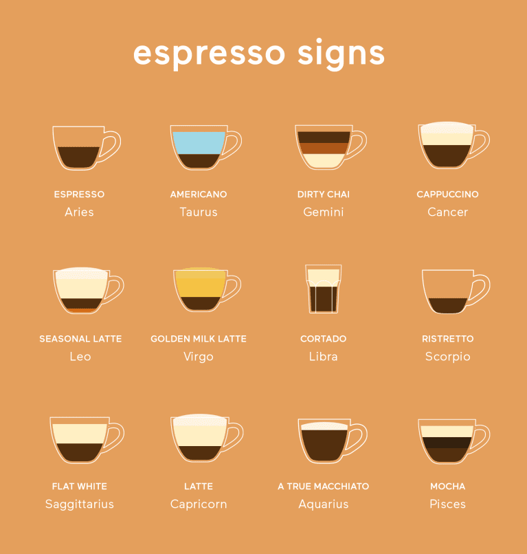 the zodiac as espresso beverages
