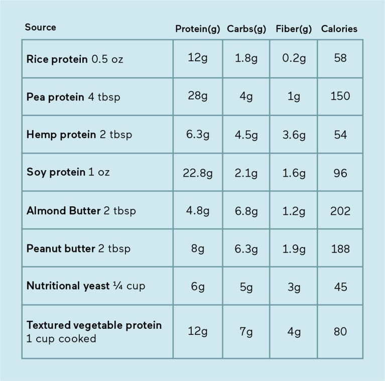 Additional sources of protein content