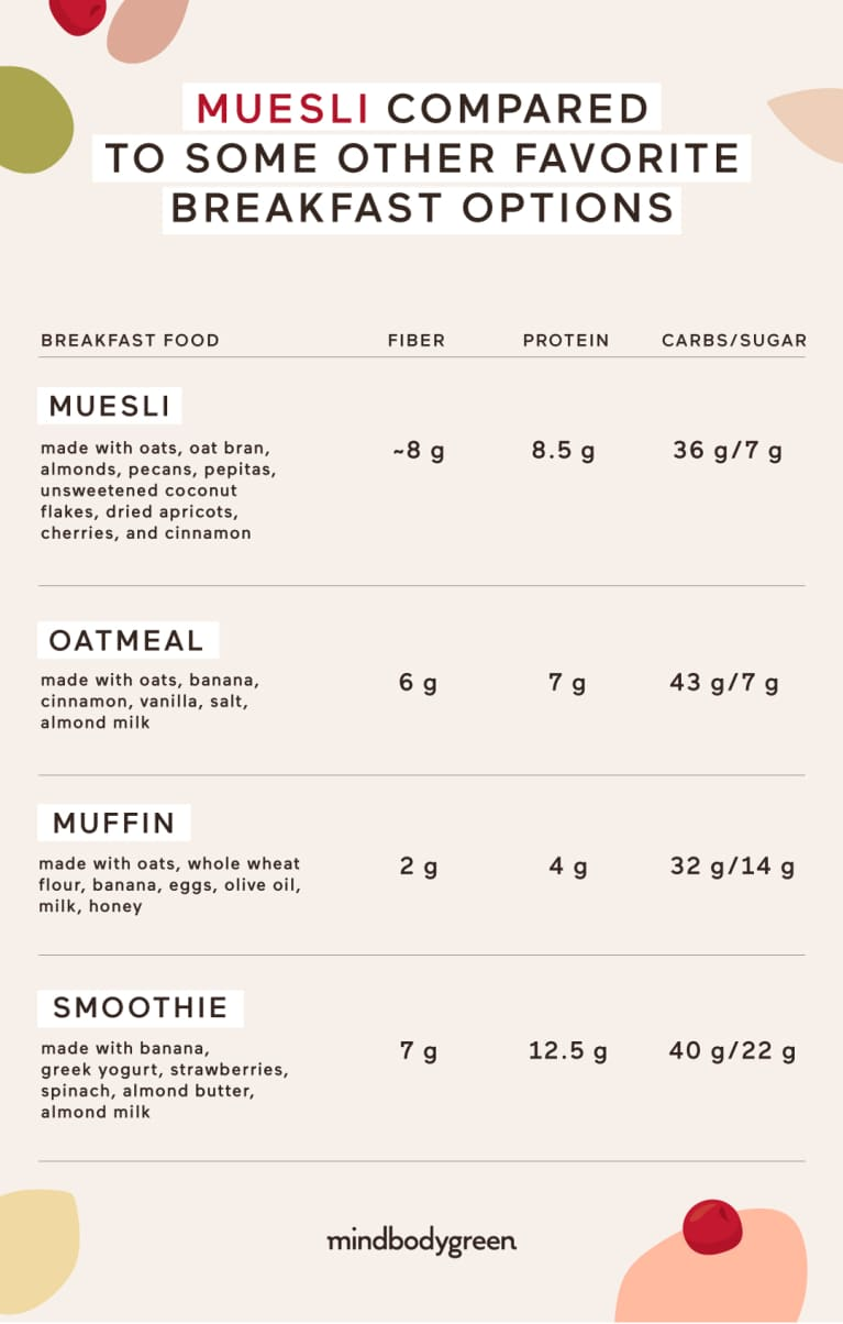 Is Muesli Really A Healthy Breakfast Option?