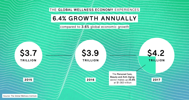 Growth of the Global Wellness Economy