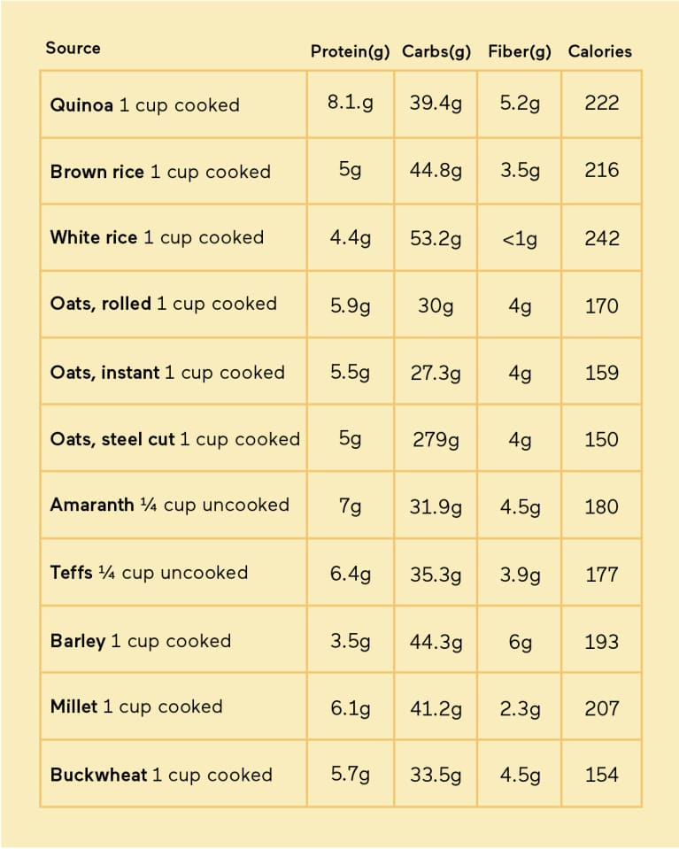 Whole grains protein content