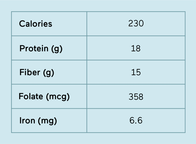 Lentils nutrition profile