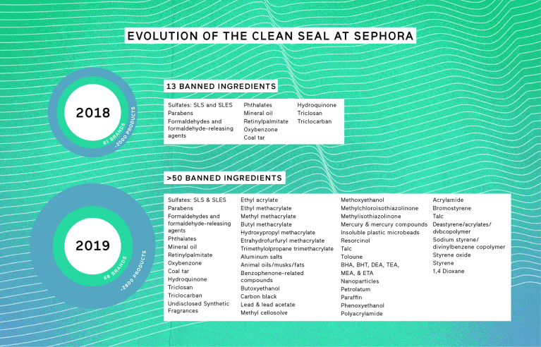 Evolution of the Clean Seal at Sephora